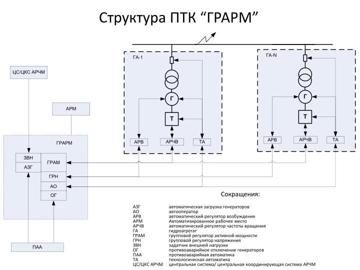 "Структура ПТК ""ГРАРМ"""