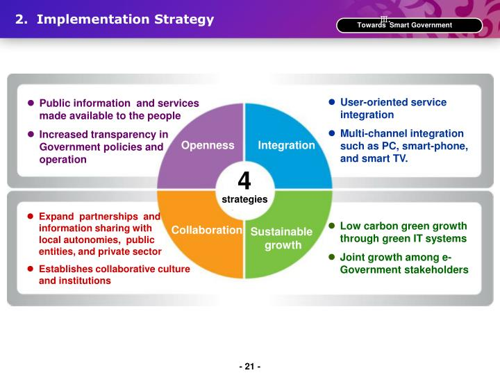 2.  Implementation Strategy