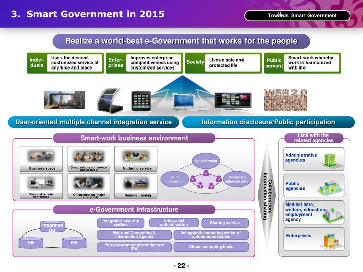 3.  Smart Government in 2015