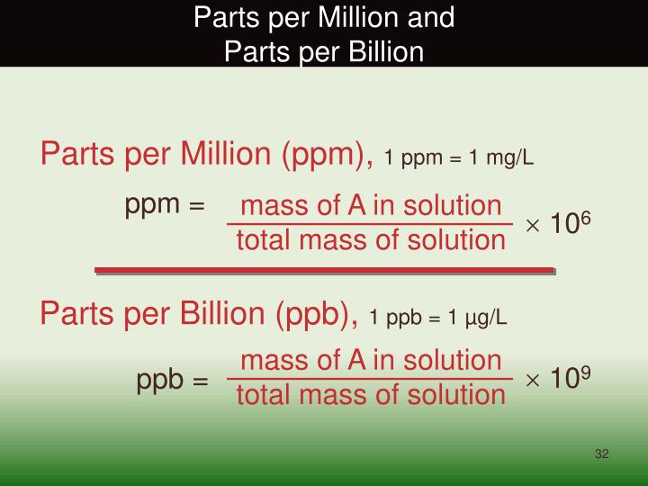 Parts per Million and