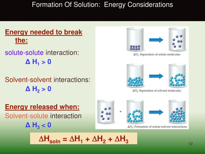 Formation Of Solution:  Energy Considerations