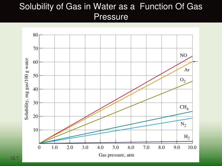 Solubility of Gas in Water as a  Function Of Gas Pressure