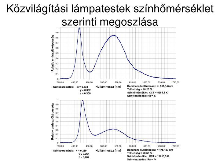 Közvilágítási lámpatestek színhőmérséklet szerinti megoszlása