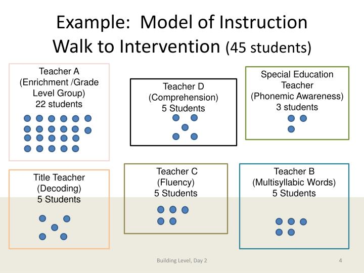 Example:  Model of Instruction