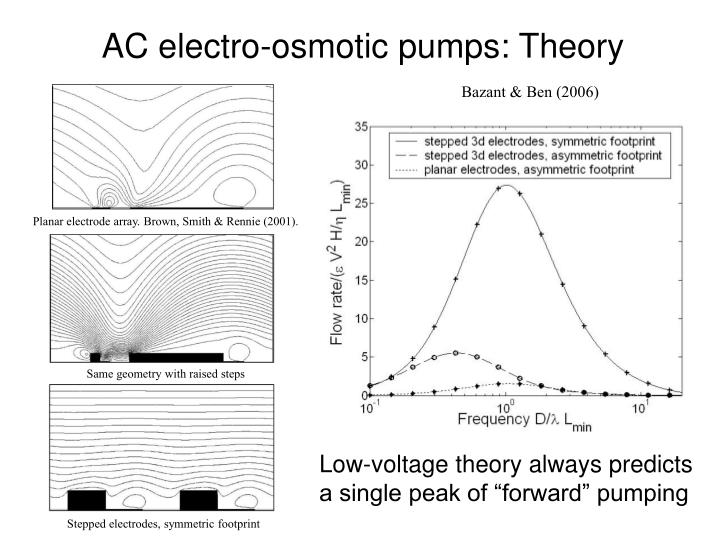 AC electro-osmotic pumps: Theory