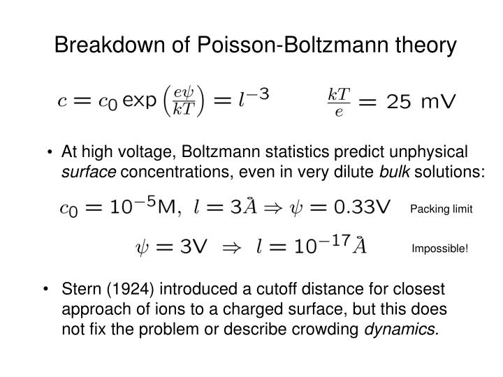 Breakdown of Poisson-Boltzmann theory
