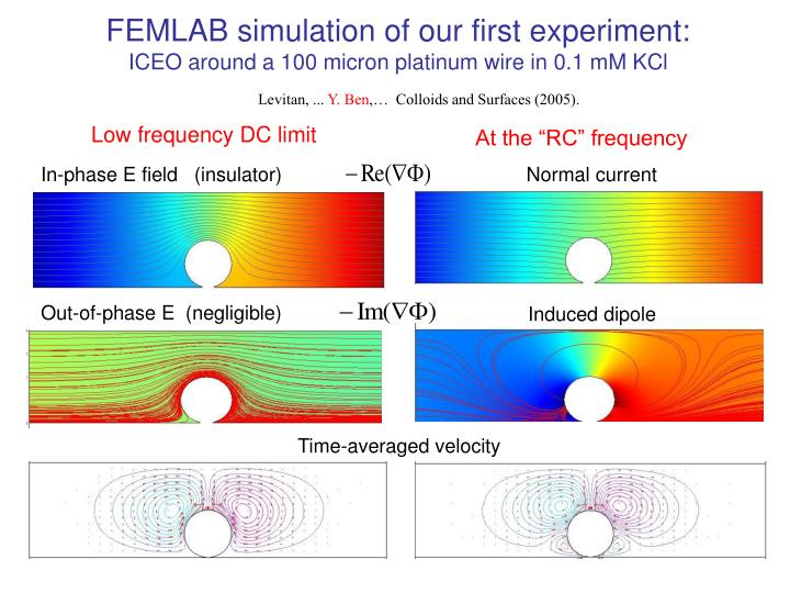 FEMLAB simulation of our first experiment: