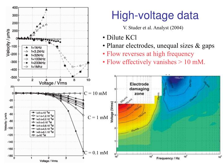 High-voltage data