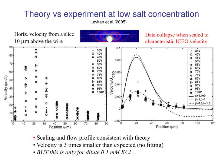 Theory vs experiment at low salt concentration