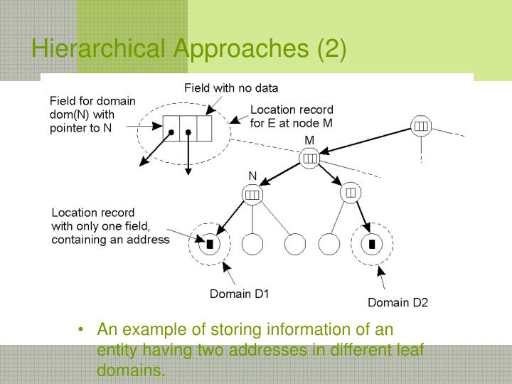 Hierarchical Approaches (2)