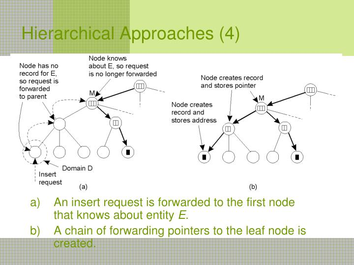 Hierarchical Approaches (4)