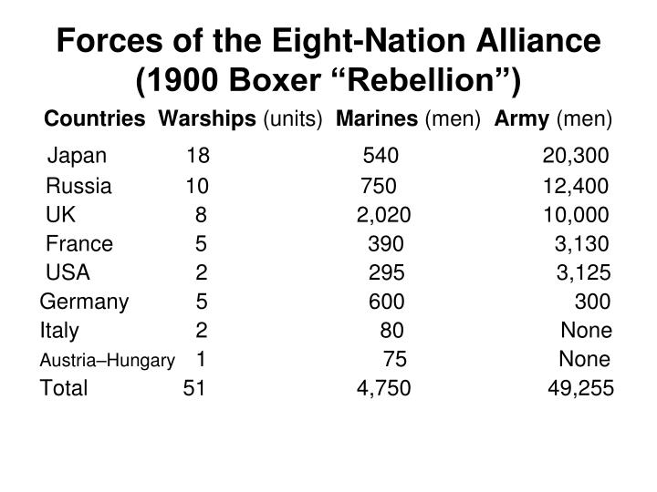 "Forces of the Eight-Nation Alliance (1900 Boxer ""Rebellion"")"