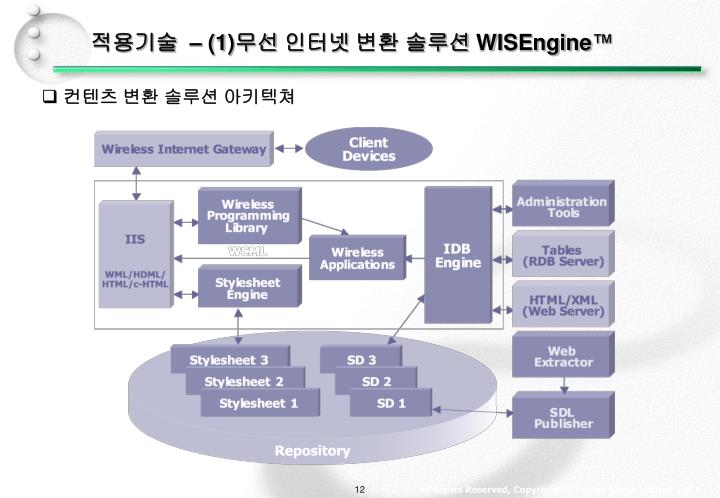 적용기술  – (1)무선 인터넷 변환 솔루션