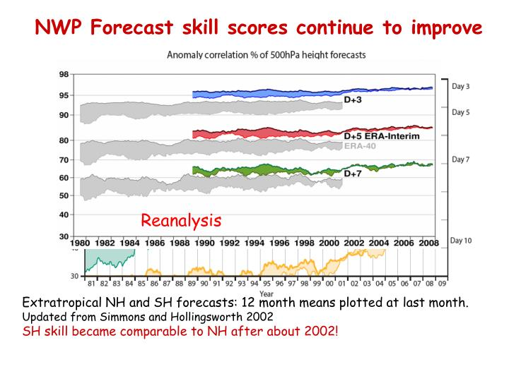 NWP Forecast skill scores continue to improve