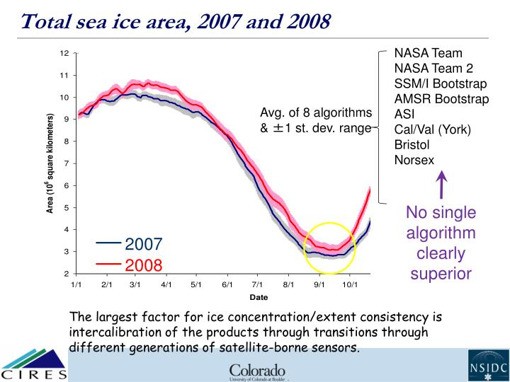 Total sea ice area, 2007 and 2008