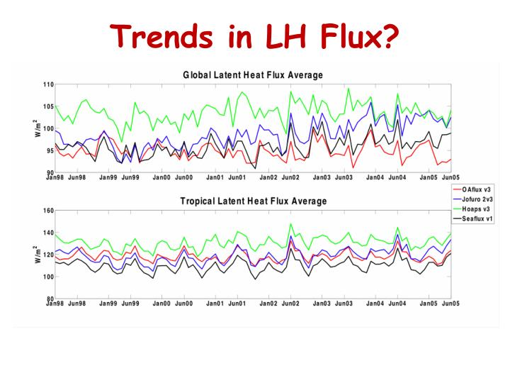 Trends in LH Flux?