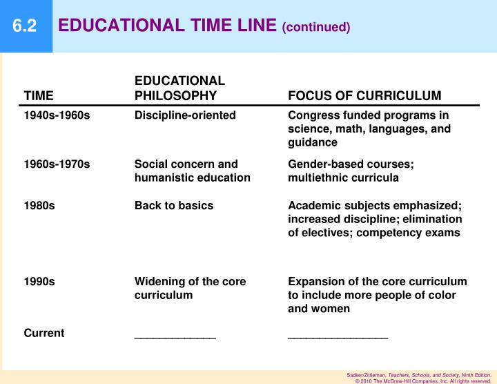 EDUCATIONAL TIME LINE