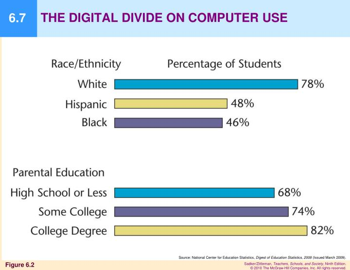 THE DIGITAL DIVIDE ON COMPUTER USE