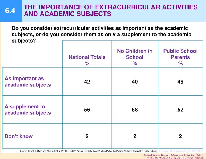 Do you consider extracurricular activities as important as the academic subjects, or do you consider them as only a supplement to the academic subjects?