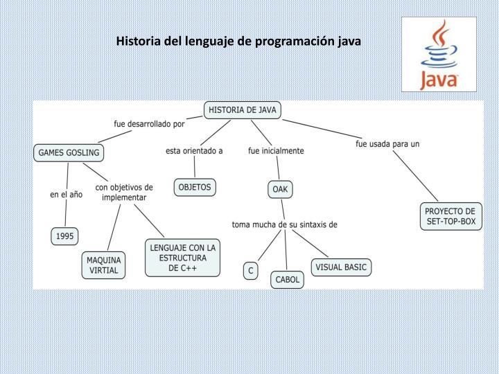 Historia del lenguaje de programación java