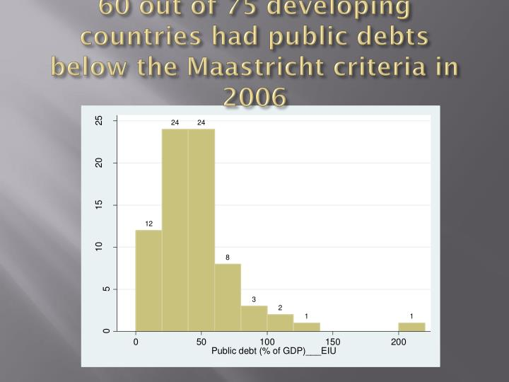 60 out of 75 developing countries had public debts below the Maastricht criteria in 2006