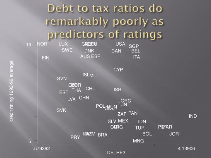 Debt to tax ratios do remarkably poorly as predictors of ratings