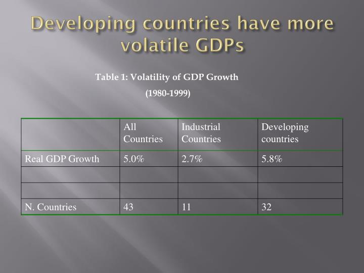 Developing countries have more volatile GDPs