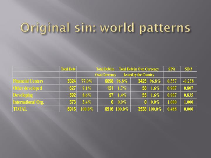 Original sin: world patterns