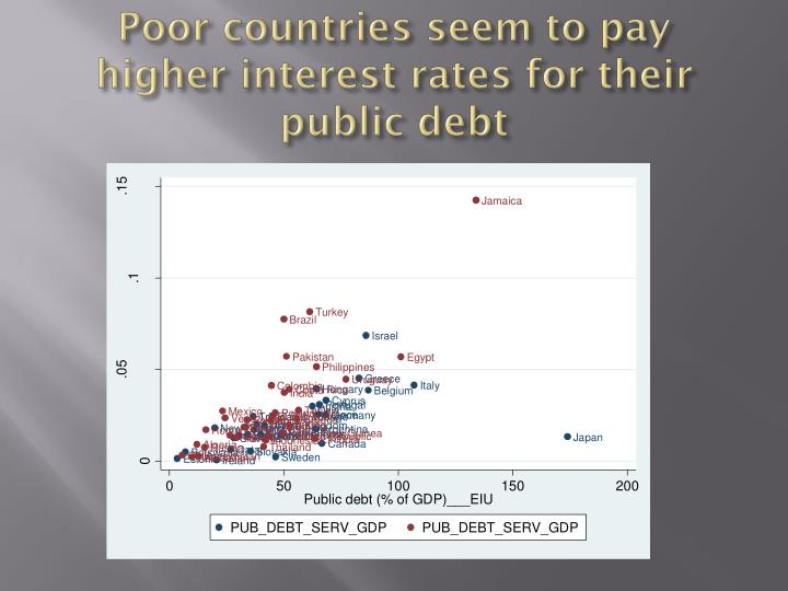 Poor countries seem to pay higher interest rates for their public debt