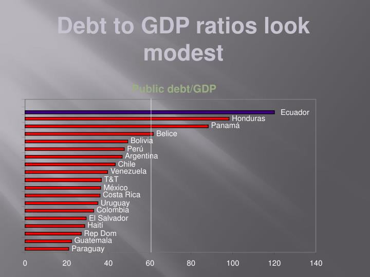 Debt to GDP ratios look modest