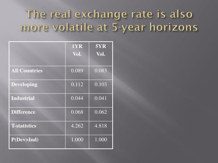 The real exchange rate is also more volatile at 5-year horizons