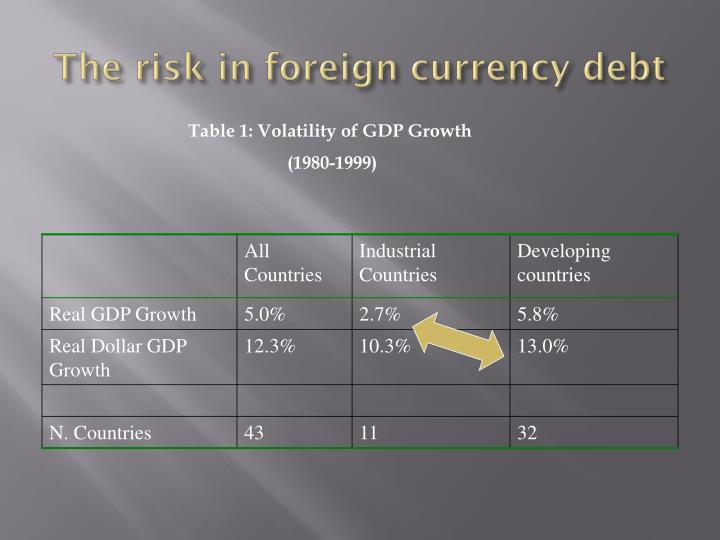 The risk in foreign currency debt