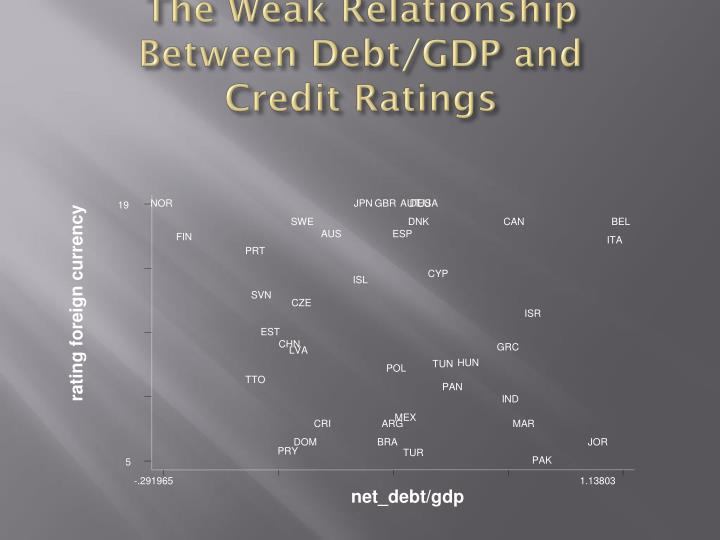 The Weak Relationship Between Debt/GDP and Credit Ratings