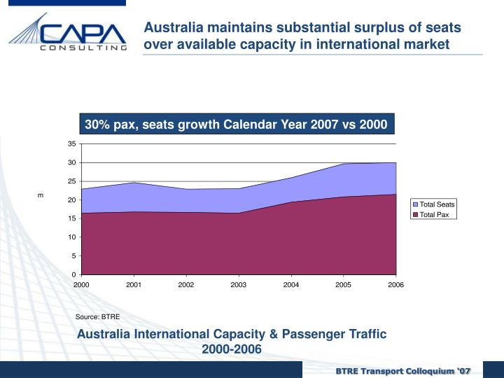 Australia maintains substantial surplus of seats over available capacity in international market