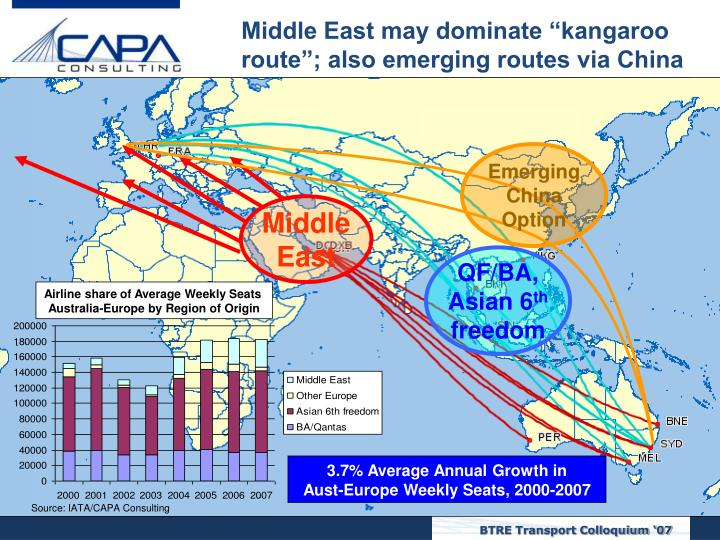 "Middle East may dominate ""kangaroo"