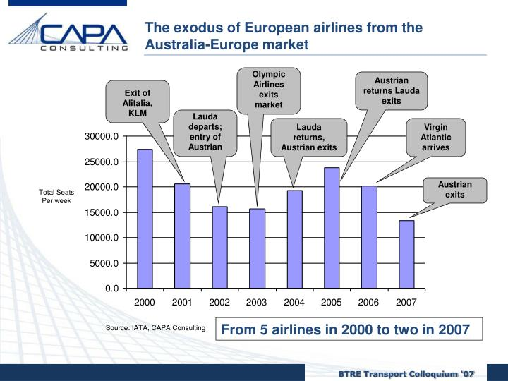 The exodus of European airlines from the Australia-Europe market