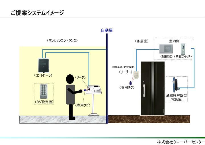 ご提案システムイメージ