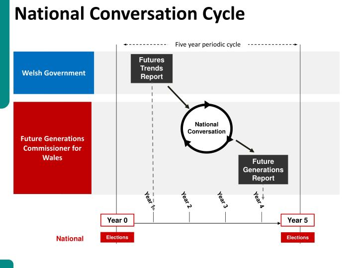 National Conversation Cycle