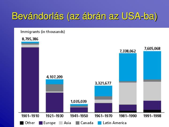 Bevándorlás (az ábrán az USA-ba)