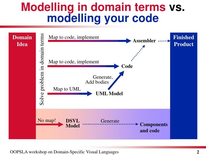 Modelling in domain terms vs modelling your code