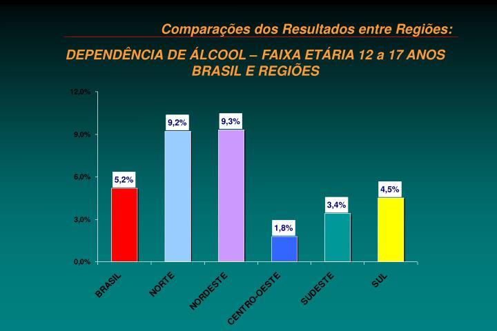 Comparações dos Resultados entre Regiões: