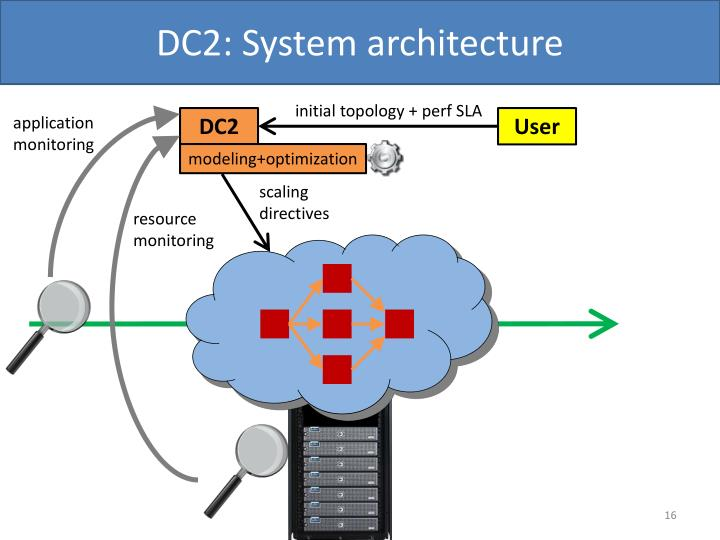 DC2: System architecture