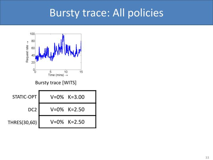 Bursty trace: All policies