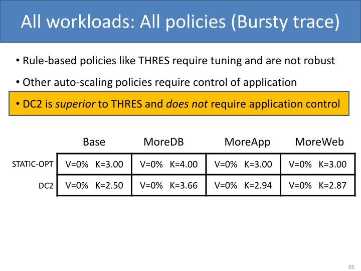 All workloads: All policies (Bursty trace)