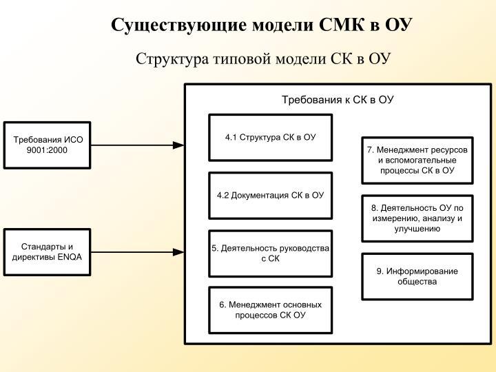Существующие модели СМК в ОУ