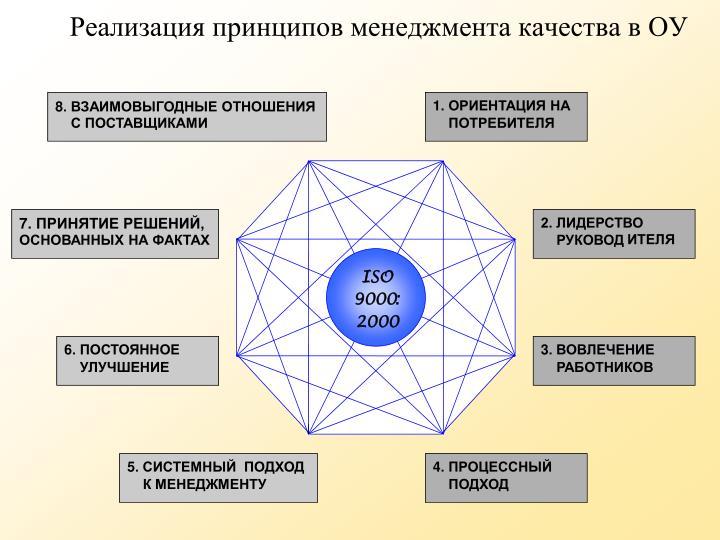 Реализация принципов менеджмента качества в ОУ
