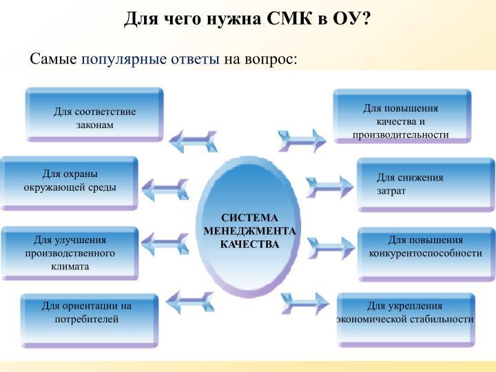 Для повышения качества и производительности