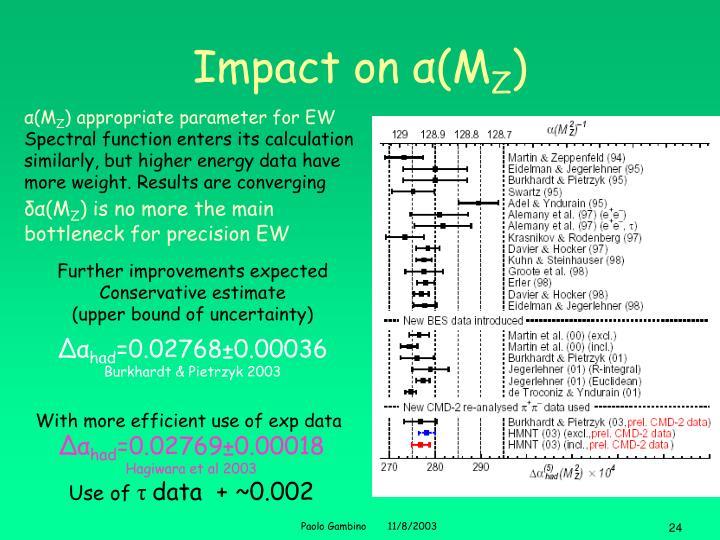 Impact on