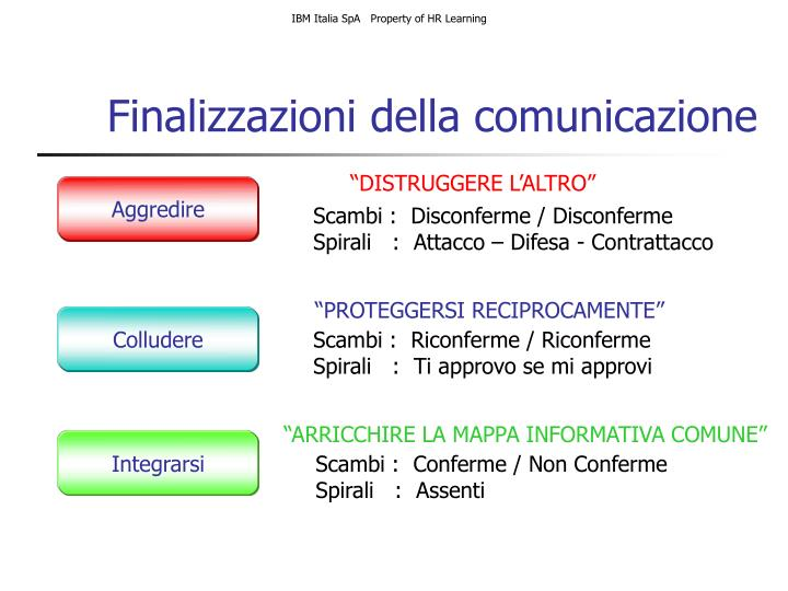 IBM Italia SpA   Property of HR Learning