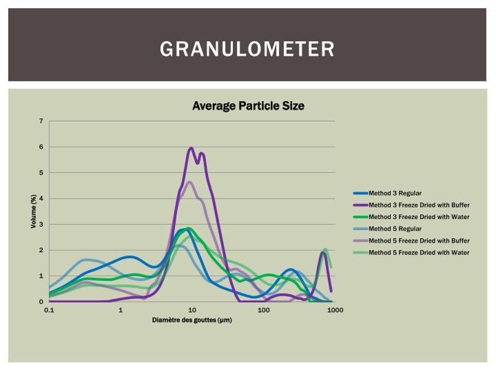 Granulometer